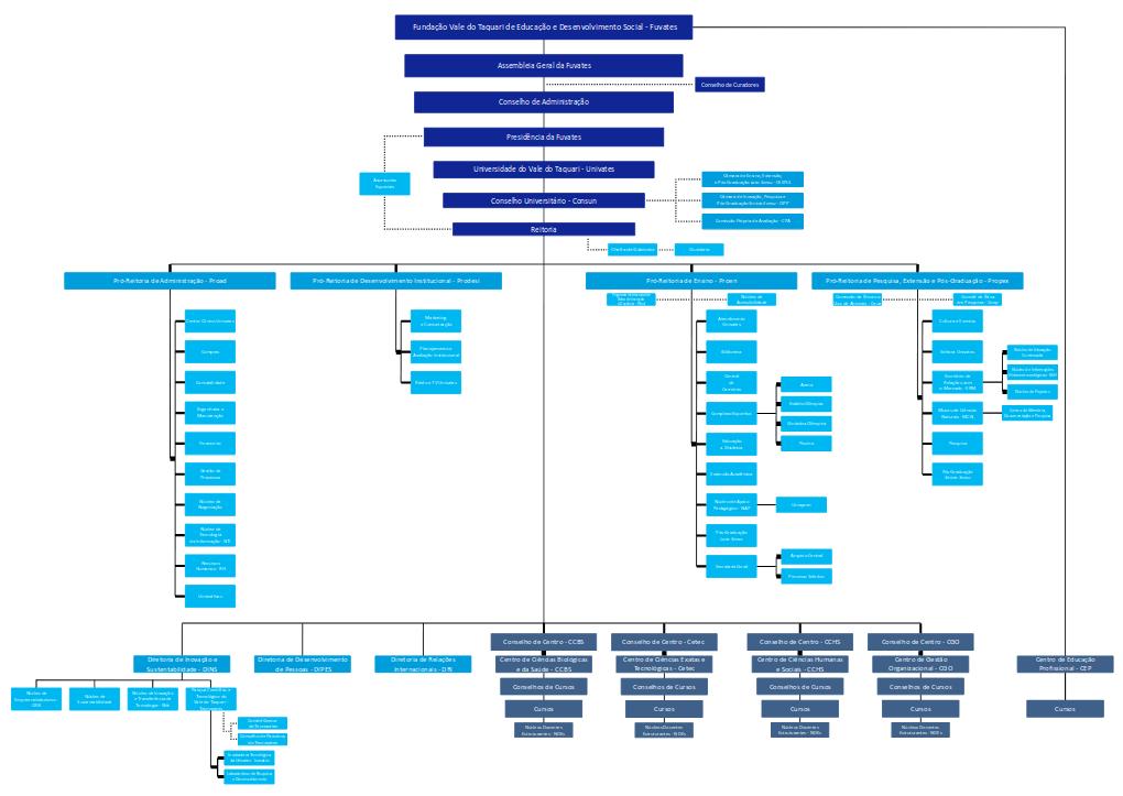 Organograma da Univates